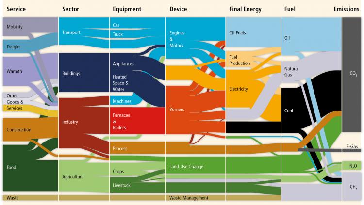 Quelle: IPCC 2014