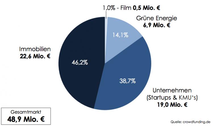 Crowdinvesting Marktvolumen 2015 - Marktanteile der Investitionskategorien nach Finanzierungsvolumen