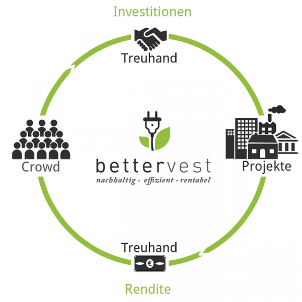 bettervest intransparent prozess
