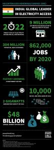 Dezentrale Energieversorgung durch erneuerbare Energien: Indien ist weltweit führend in der Elektrifizierung ländlicher Gebiete mittels Mini- und Microgrid