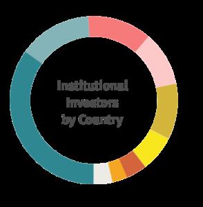 Kohle Finanzieren Nachhaltig Divestment