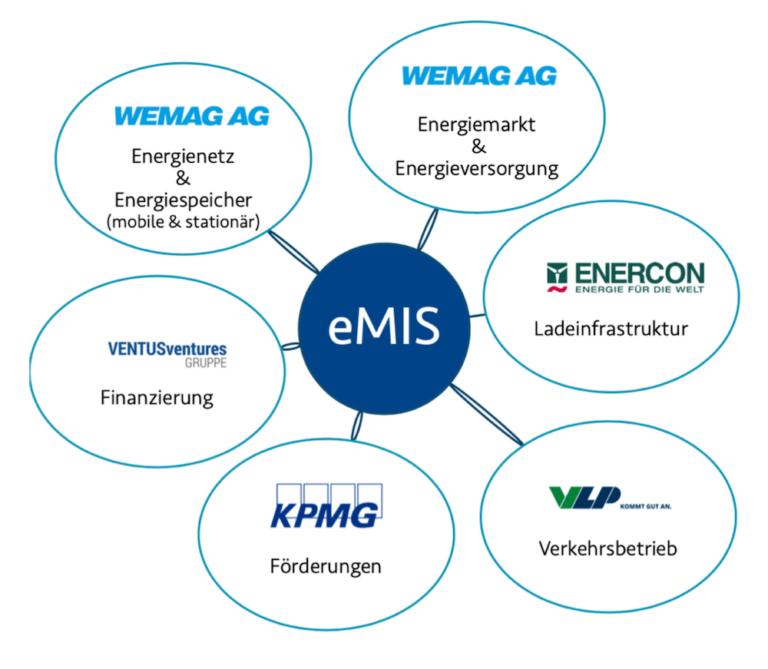 eMIS Anleihe Partner