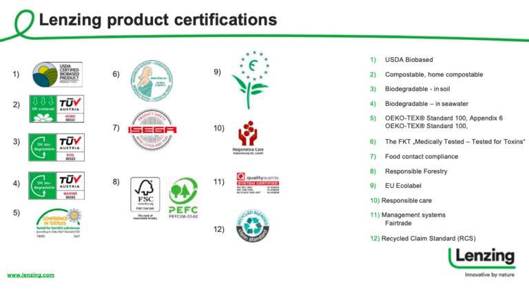 TENCEL Certifications