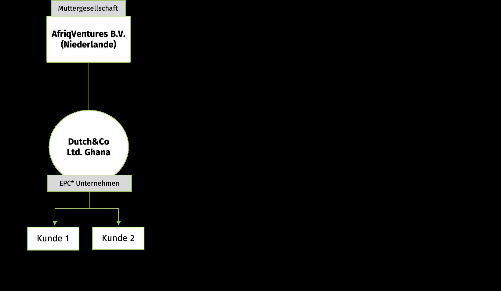 Firmenstruktur Dutch&Co