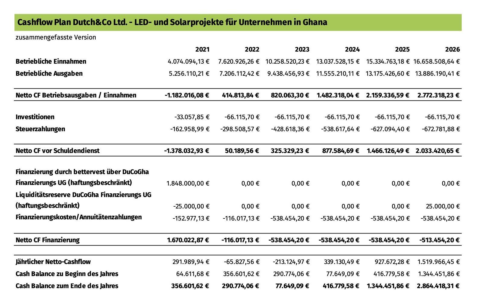 Cashflow Plan Dutch&Co